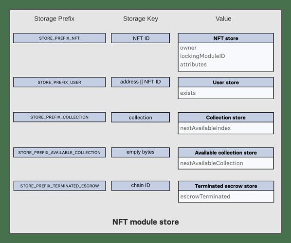 NFT_store