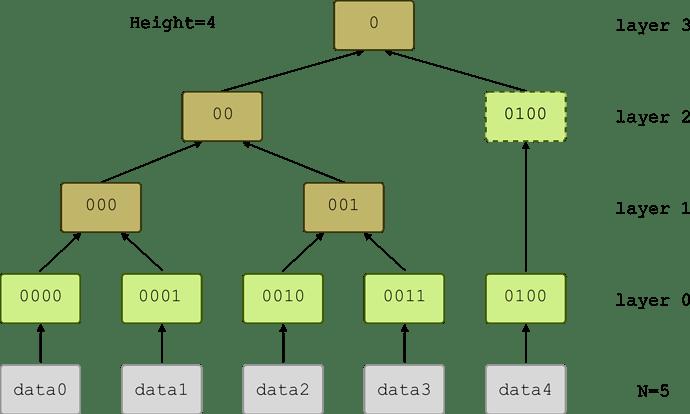 indexed_tree