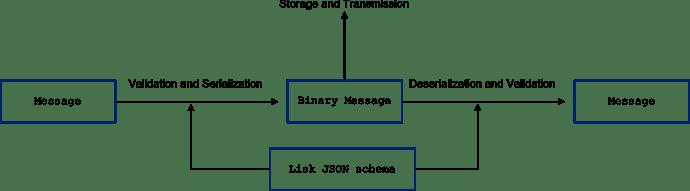 Serialization_diagram