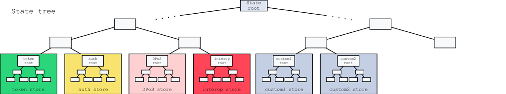 State model and state root