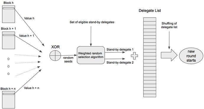 Randao_Diagram