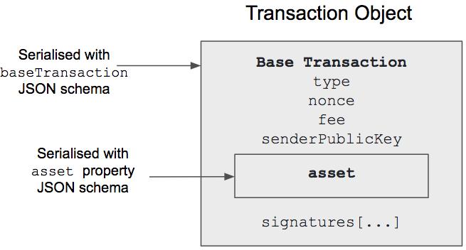 Define-schema0