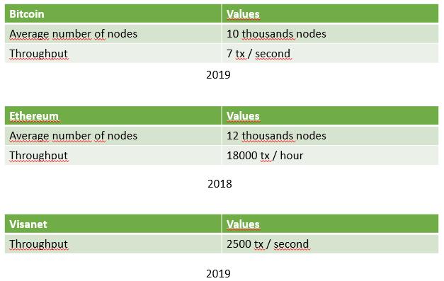 blockchain_values