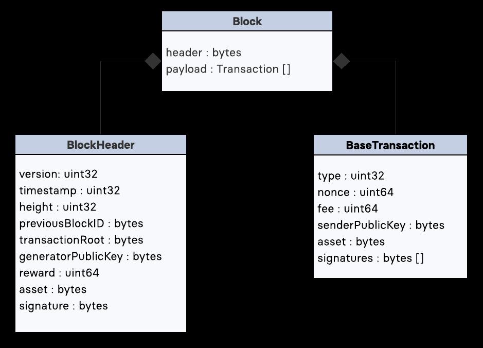 block_schema